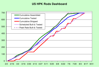 US Rods Dashboard